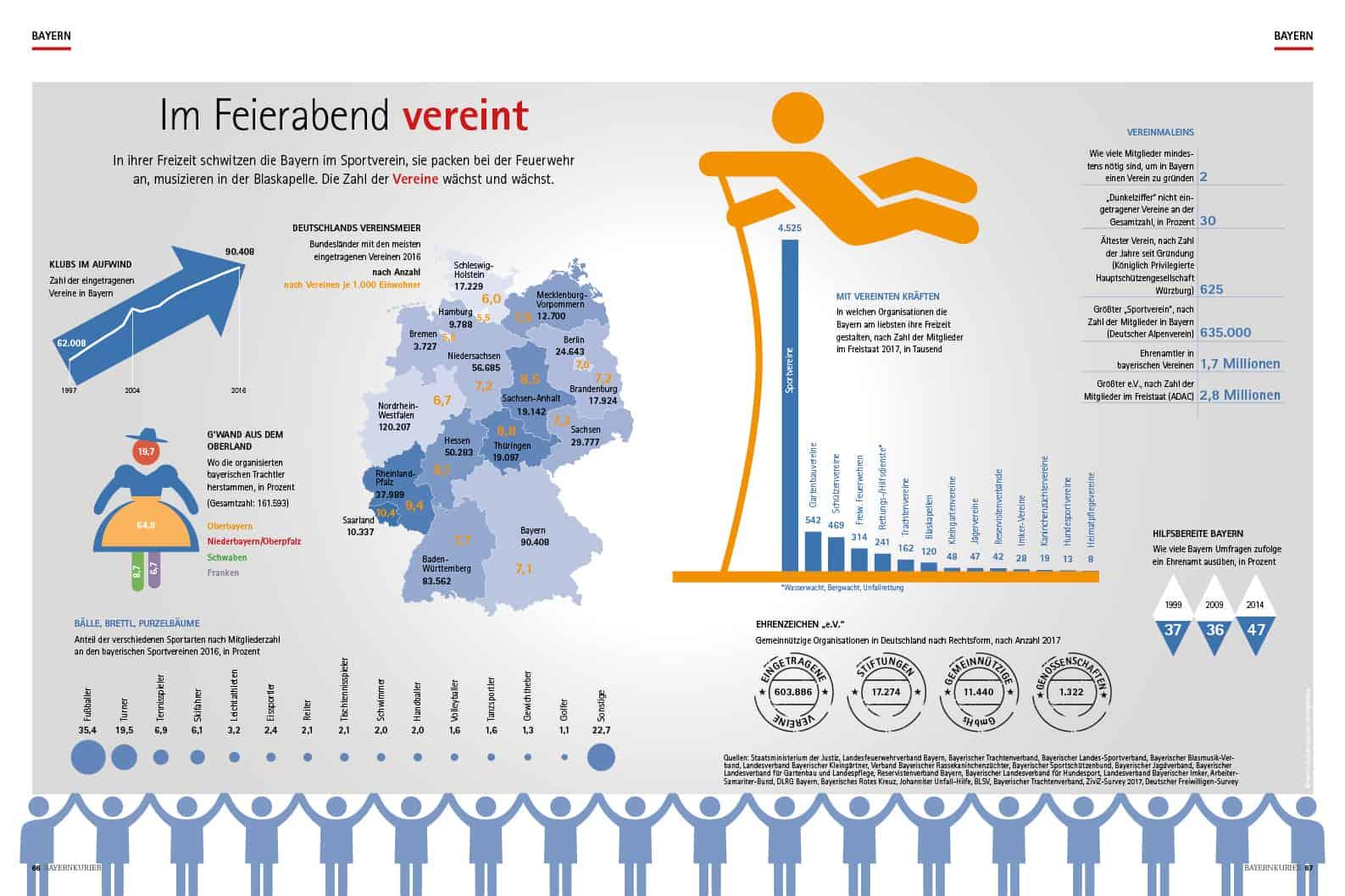 Bayernkurier – Infographic