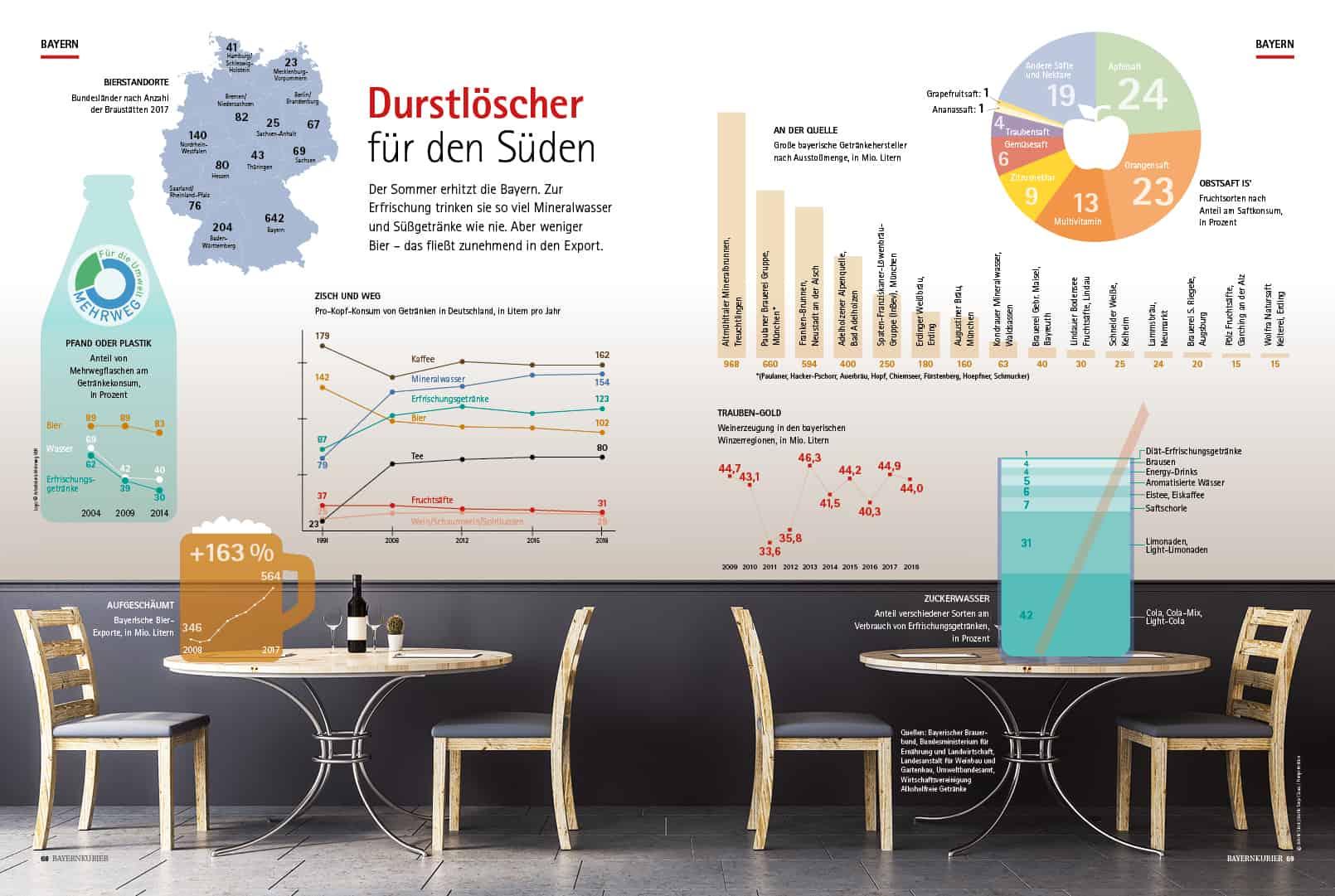 Bayernkurier – Infografik